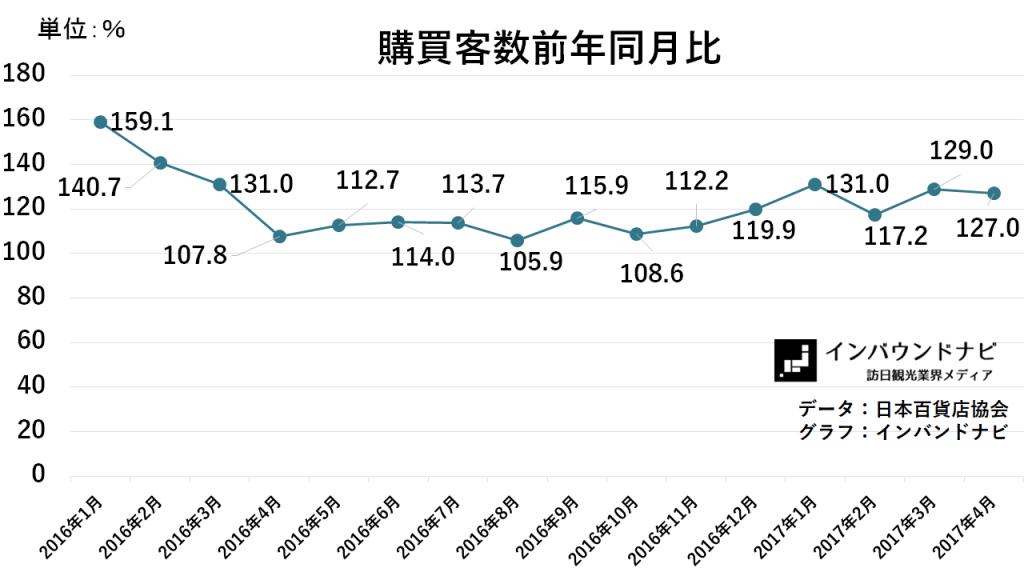 百貨店購買客数前年同月比(2017.04)