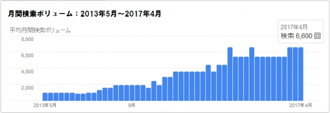 台湾検索数の推移