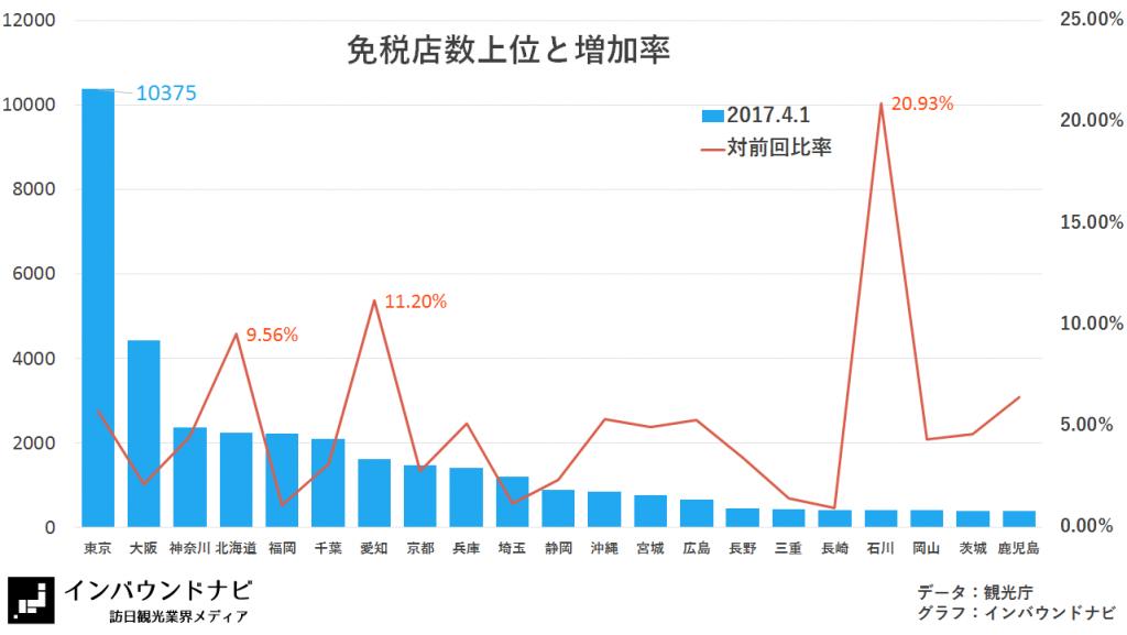 免税店数上位と増加率(2017.4.1)