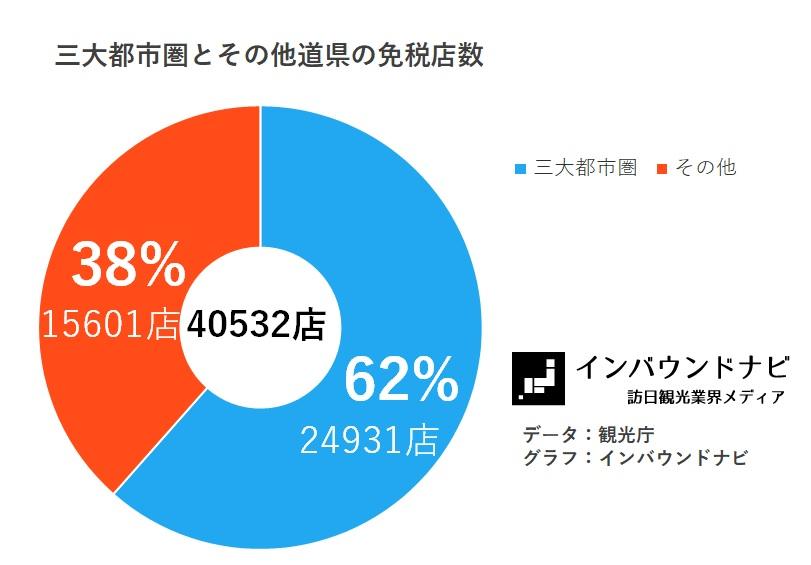 三大都市圏とその他道県の免税店数(2017.4.1)
