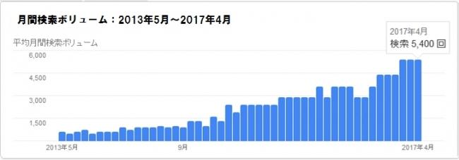 香港検索数の推移