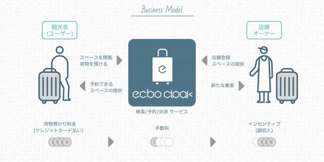 ecbo-businessmodel