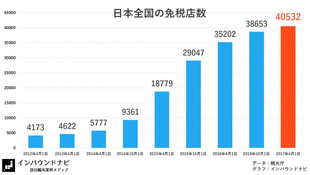 日本全国の免税店数(2017.4.1)