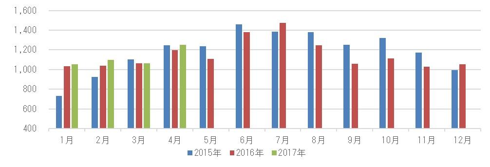 2017年4月ドラッグストアの売り上げグラフ