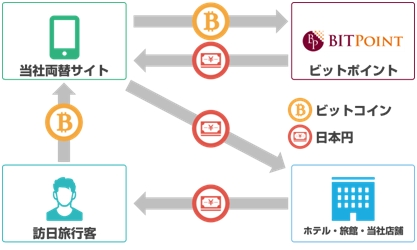 エボラブルアジア仮想通貨両替の仕組み