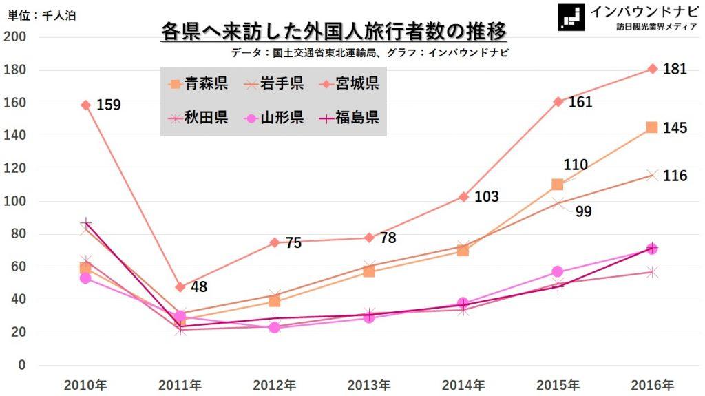 各県へ来訪した外国人旅行者数の推移