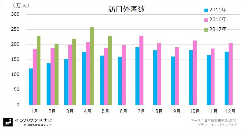 訪日外客数月毎2017年2月 (2015-2017)