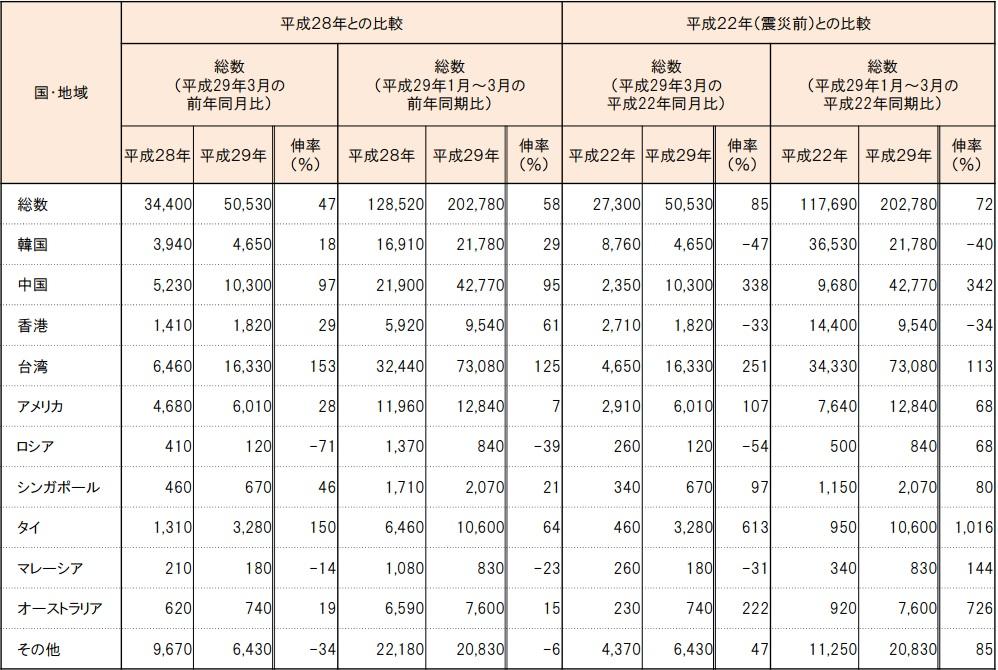 東北運輸局管内の市場別外国人旅行者数