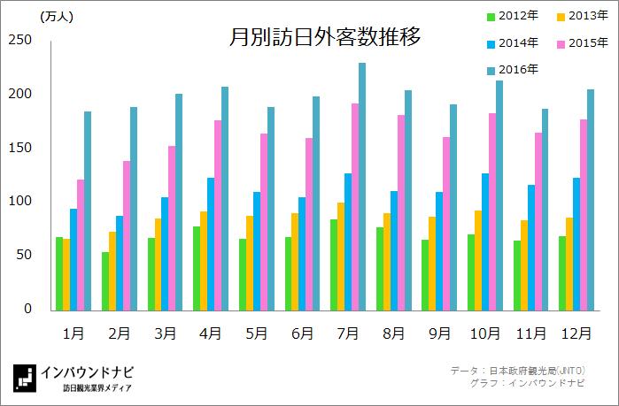 月別訪日外客数(2012-2016)
