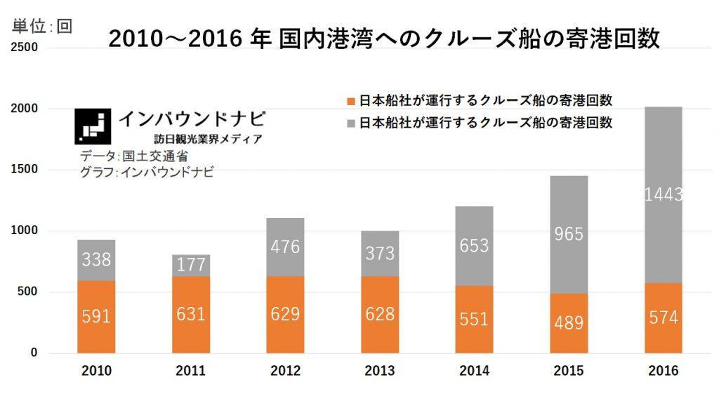 2010~2016 年 国内港湾へのクルーズ船の寄港回数