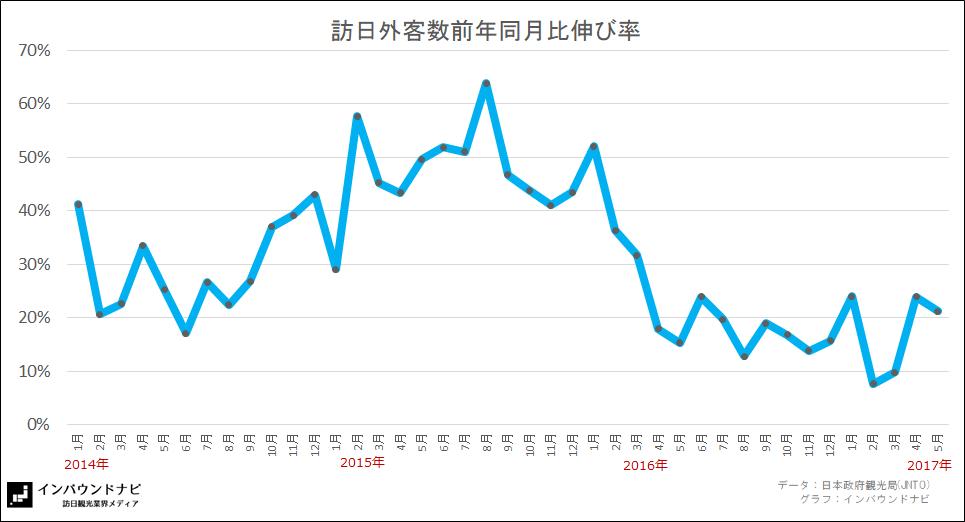 訪日外客数前年同月比伸び率(2017年5月)