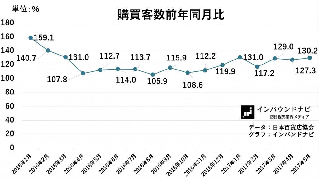 百貨店免税購買客数前年同月比2017年5月