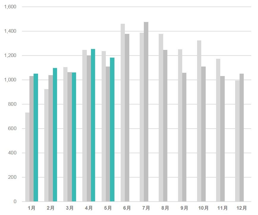 ドラッグストアにおけるインバウンド消費の購買件数