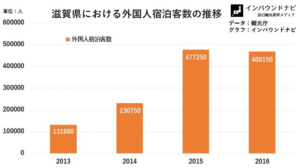 滋賀県における外国人宿泊客数の推移