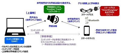 dnp-wearable-system-image