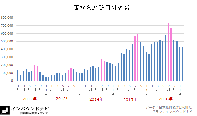 中国からの訪日外客数推移(2012-2016)