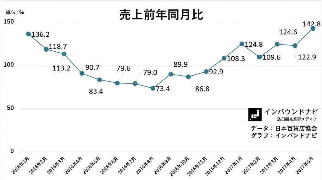 百貨店免税売上前年同月比2017年5月
