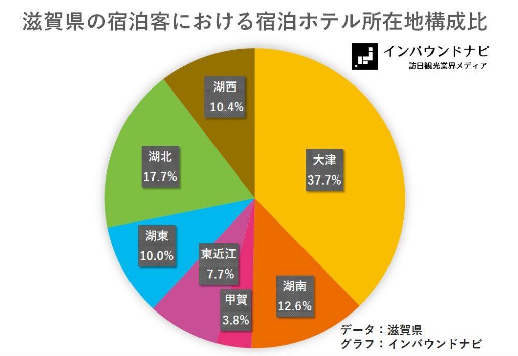滋賀県の宿泊客における宿泊ホテル所在地構成比