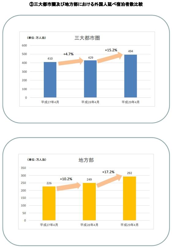 三大都市圏及び地方部における外国人延べ宿泊者数比較