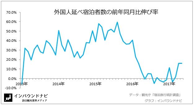 外国人延べ宿泊者数の前年同月比伸び率2017年5月