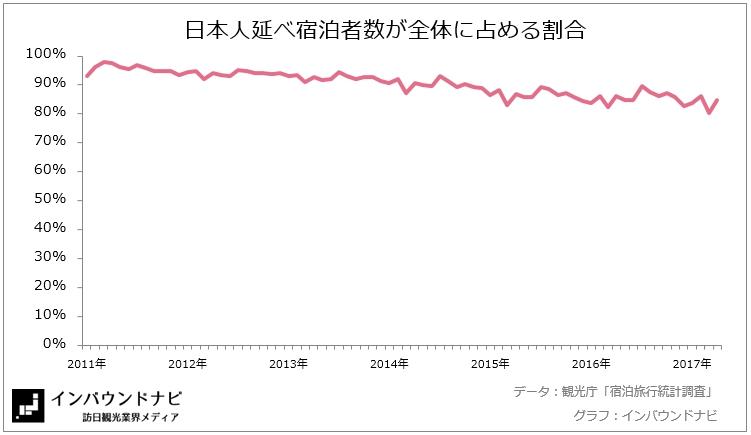 日本人延べ宿泊者数が全体に占める割合2017年5月