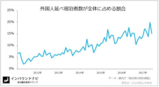 外国人延べ宿泊者数が全体に占める割合2017年5月