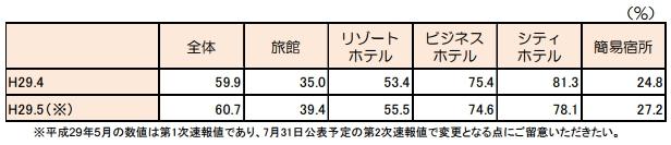 客室稼働率(2017年4月)