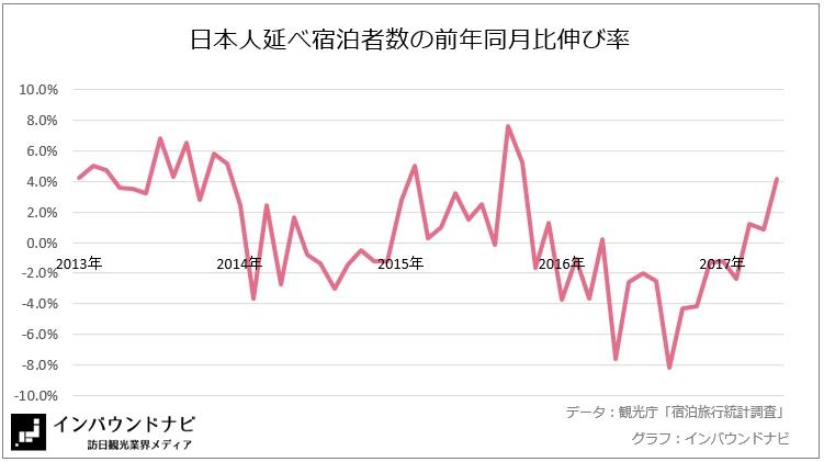 日本人延べ宿泊者数の前年同月比伸び率2017年5月