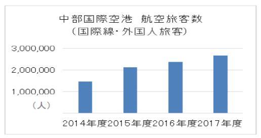 中部国際空港利用客数の変化