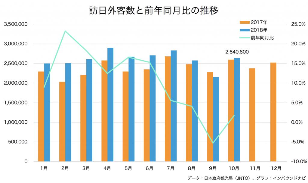 訪日外客数と前年同月比の推移グラフ
