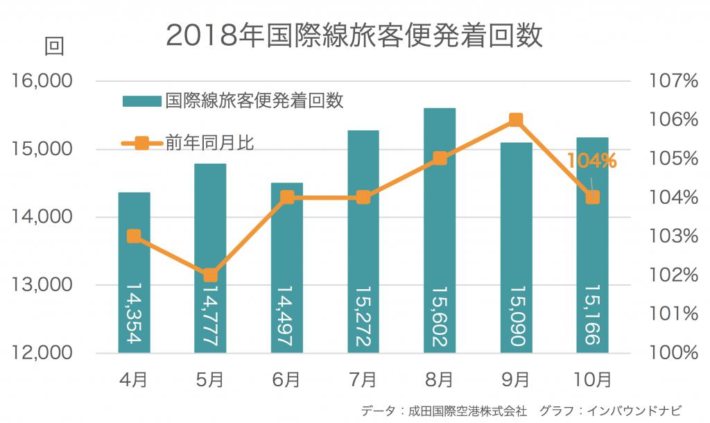 国際線旅客便発着回数の推移