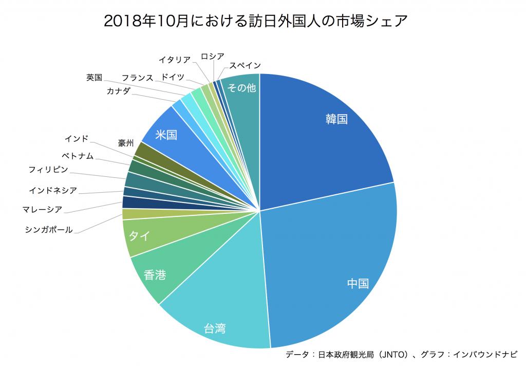 2018年10月の訪日外国人の市場シェア