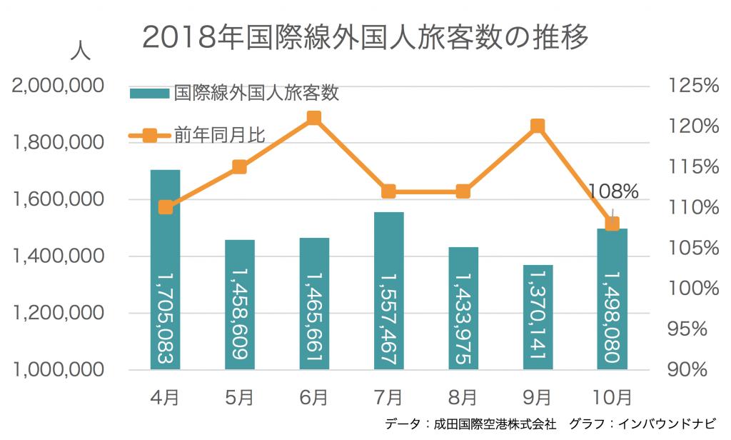 国際線外国人旅客の推移