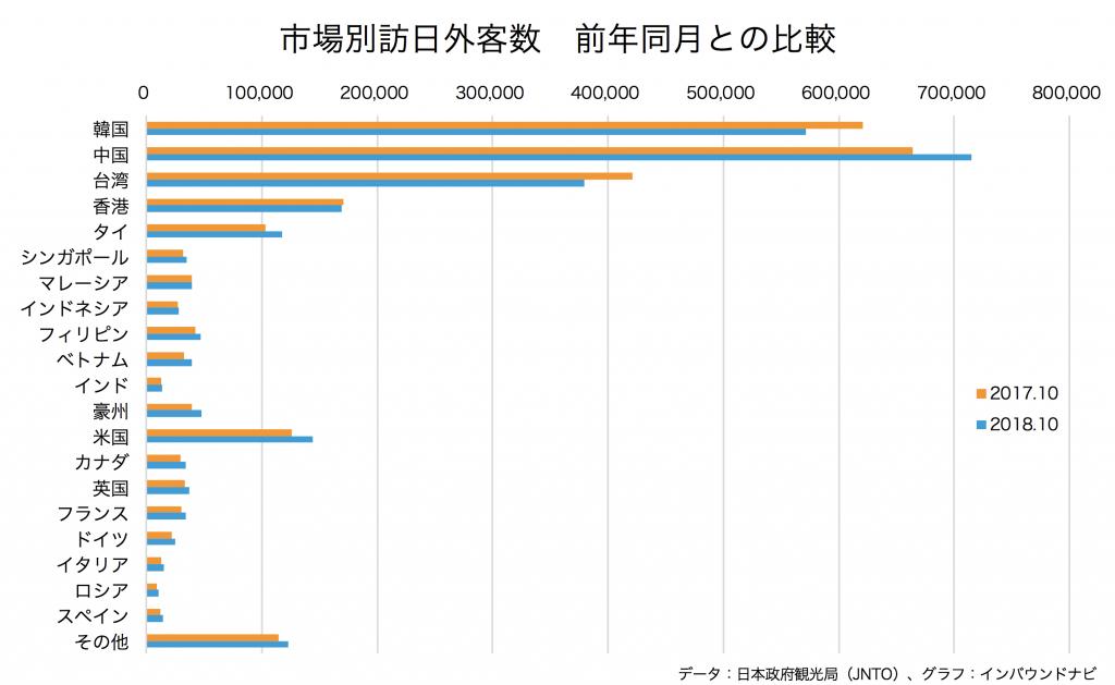 市場別訪日外客数 前年同月との比較グラフ