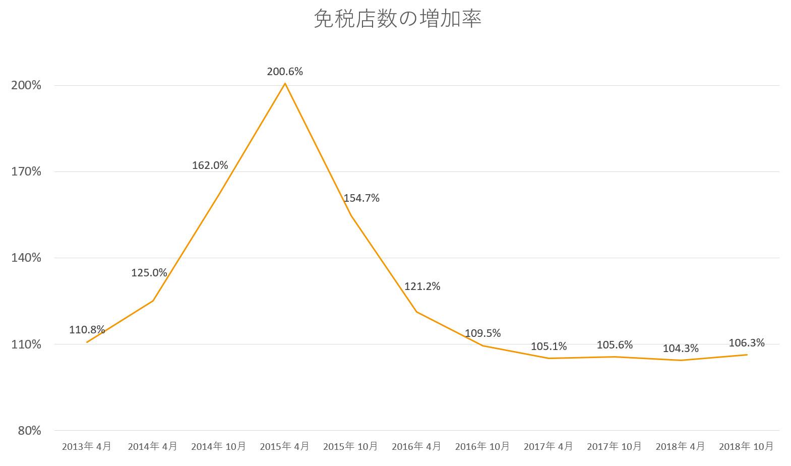 免税店増加率 2018 10