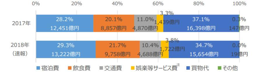 2018年訪日外国人消費動向調査 図2
