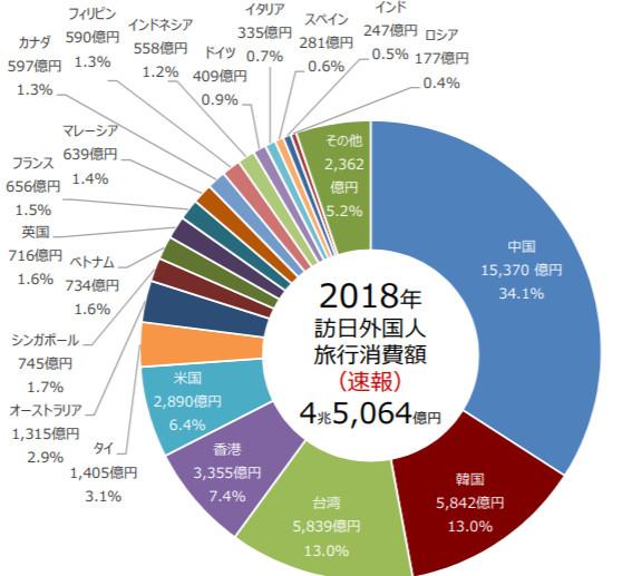 2018年訪日外国人消費動向調査 図1