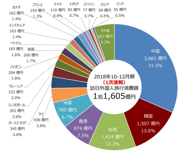 018年10-12月訪日外国人消費動向調査 図1