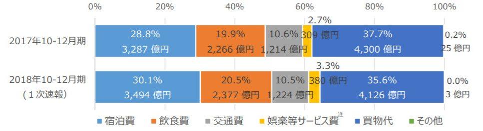 2018年10-12月訪日外国人消費動向調査 図2